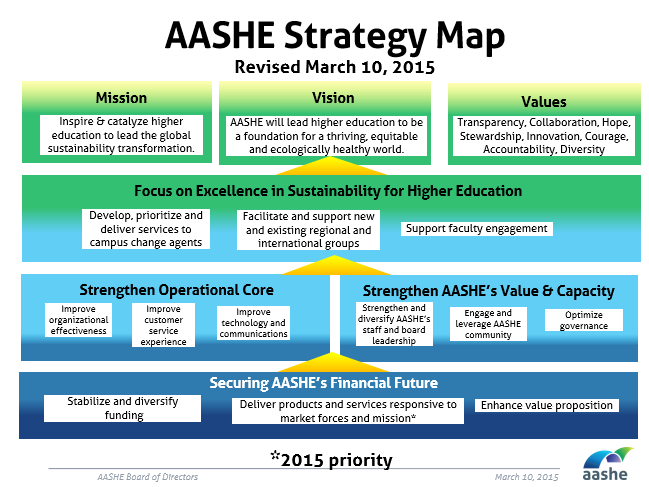 AASHE 2015 Strategy